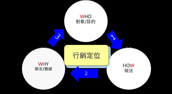 生產者導向的行銷金三角