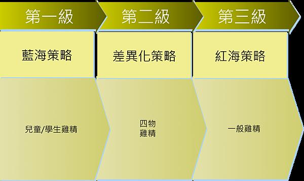 三種行銷策略