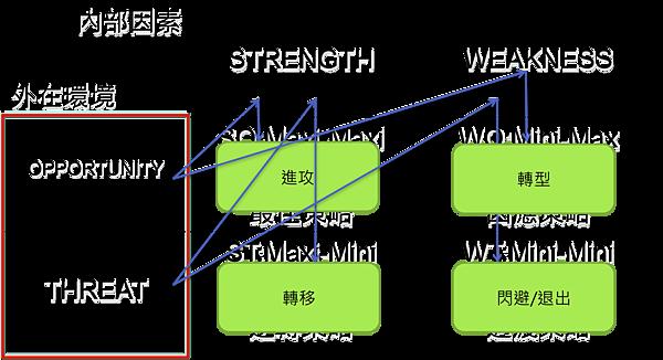 SWOT策略分析