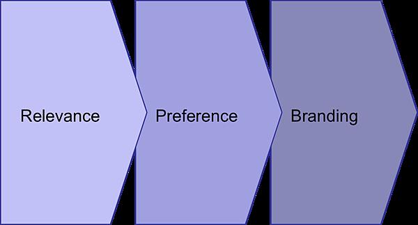 品牌建構程序