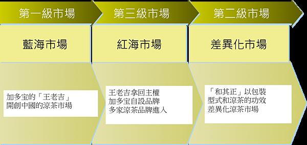 中國涼茶市場