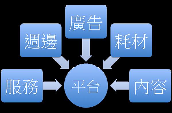平台商業模式