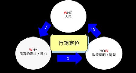 政策金三角.png