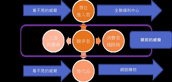 超商五力分析.png