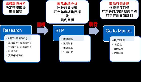行銷企劃流程.png