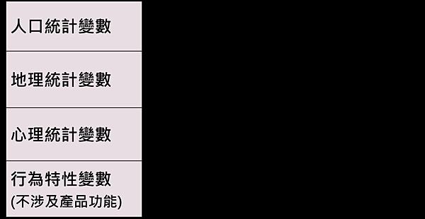 C2C區隔變數.png