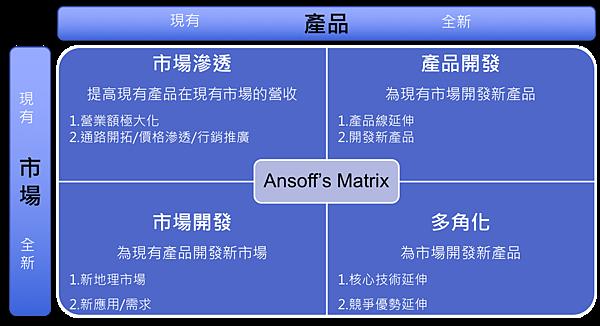 Ansoff矩陣.png