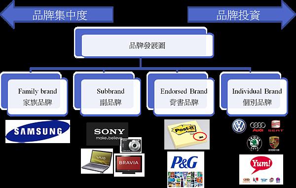 品牌發展圖.png
