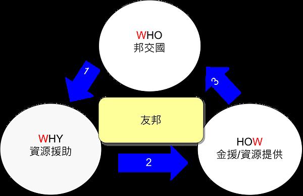 外交金三角.png
