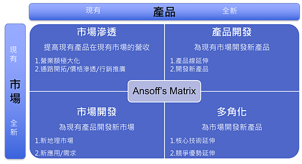 Ansoff%5Cs Matrix.png