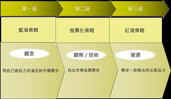 三種行銷策略.png