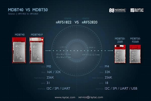 nRF51822 (MDBT40) VS nRF52820 (MDBT50).jpg