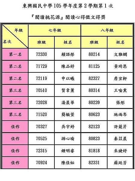 105-2-1閱讀桃花源評選結果.JPG