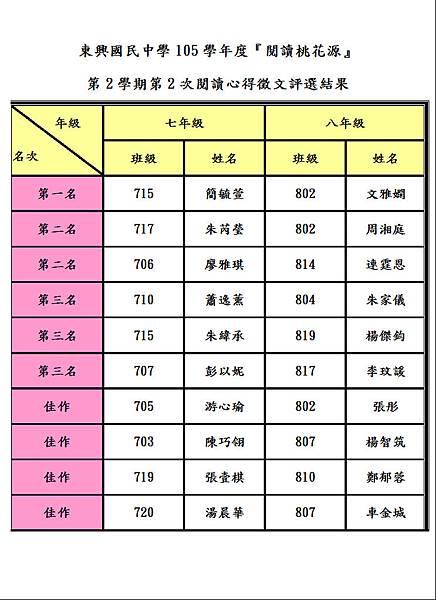 105-2-2閱讀心得評選結果.JPG