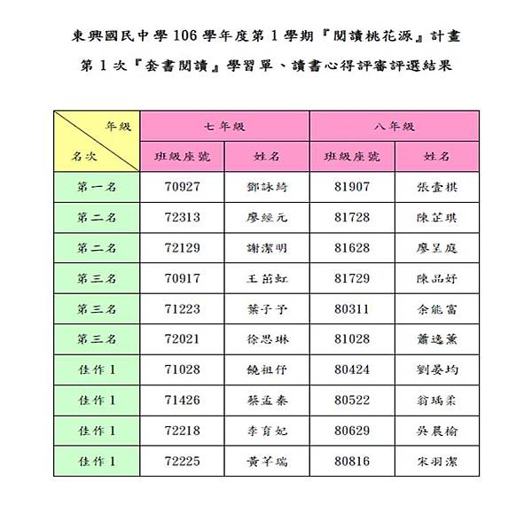 106-1-1閱讀心得評選結果.JPG