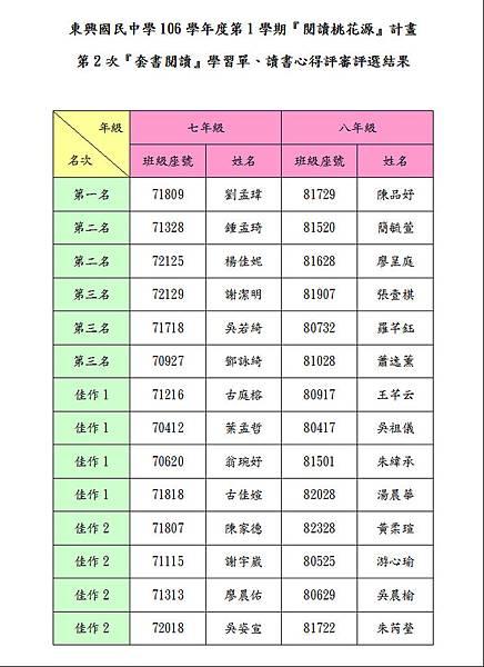 106-1-2心得評選結果.JPG