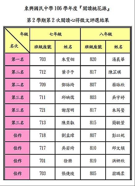 106下第二次評選結果.JPG