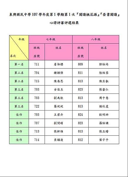107-1-1評選結果表.JPG