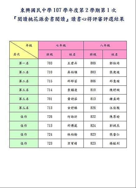107-2-1心得評選結果.JPG