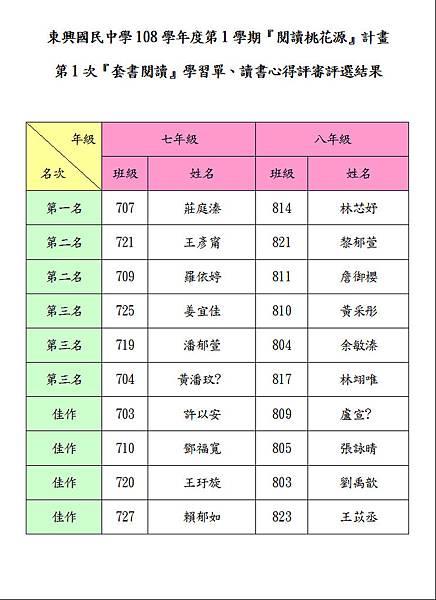 108-1-1心得評選結果.JPG