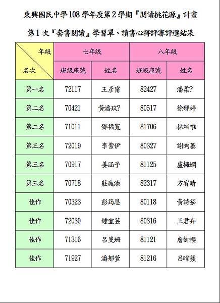 108-2-1心得評選結果.JPG
