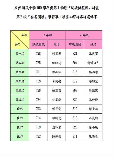 109-1-2心得評選結果.JPG