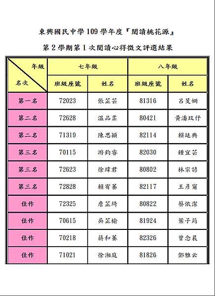 109-2-1套書心得評選結果.JPG