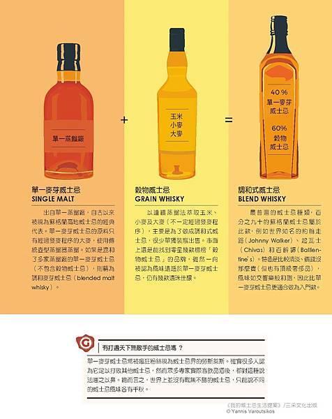 威士忌的種類-2.jpg