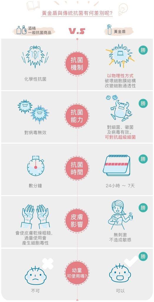 黃金盾抗菌清潔0107共用詳細頁
