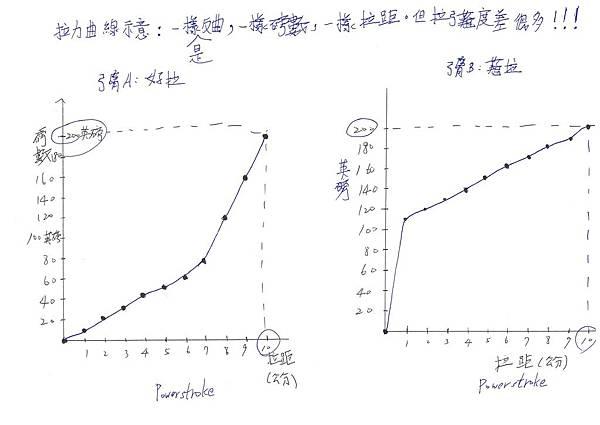 拉力曲線示意圖