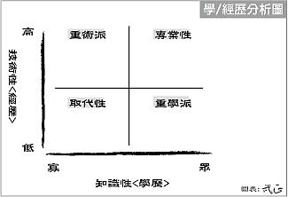 學經歷分析.png