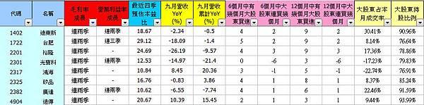 台灣50_毛利成長股