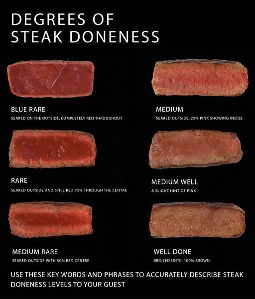 Degree os Steak