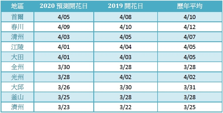 2020櫻花預測.jpg