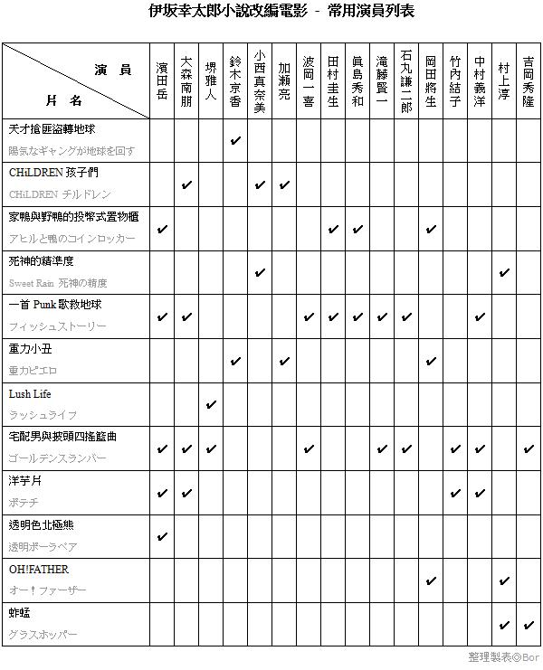 伊坂幸太郎小說改編電影 - 常用演員列表