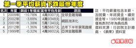 2012第一季平均薪資下跌最慘年度