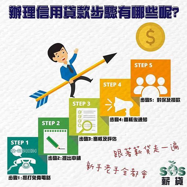 缺錢急用,信用貸款是什麼,信用貸款好嗎,信用貸款利率,信用貸款條件,信用貸款陷阱,個人信貸,信用貸款推薦,銀行貸款利率,對保保證人,銀行貸款利率比較信貸好過件