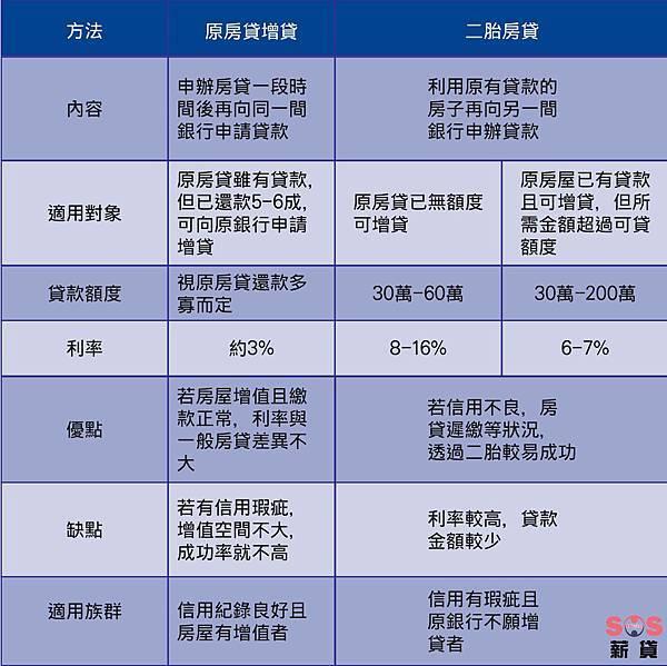 18.6.4 房屋增貸是資金週轉的好選擇 對照表-01