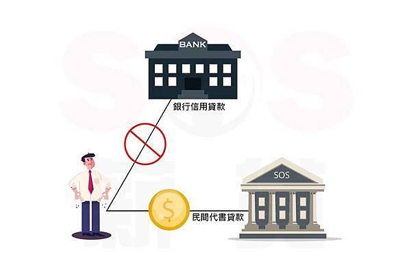 2019.03.08 薪貸小官網 什麼是代書貸款-01