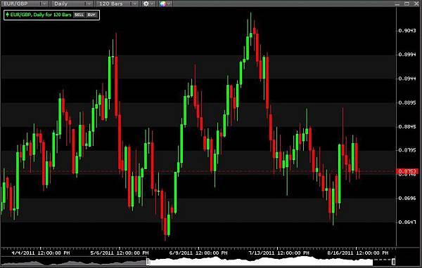 EUR&GBP 20110817