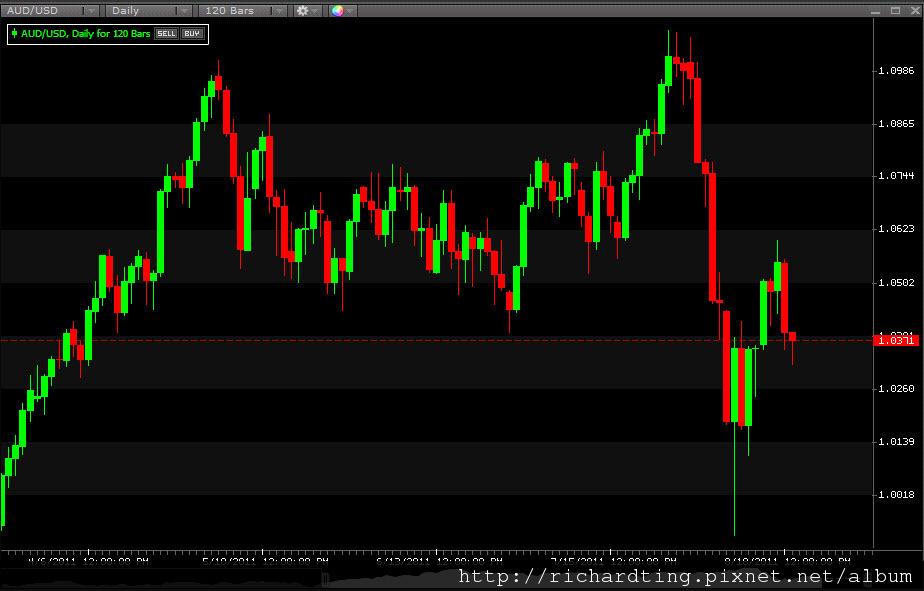 AUD&USD 8-19-2011 11-09-56 AM.jpg