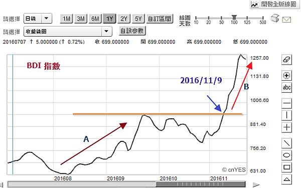 【Rock 】春江水暖鴨先知系列(一) BDI指數 相關類股獲利無窮