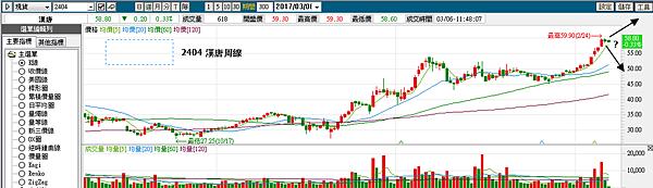 【Rock 】 2404漢唐 --- 操作股票盲點在這
