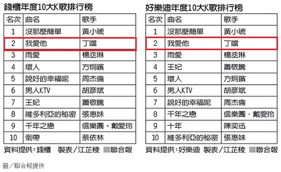 年度KTV榜單.jpg