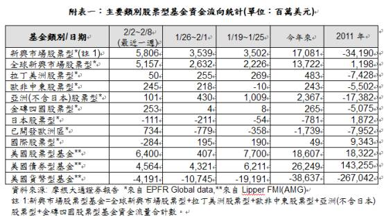 資金流向20120208