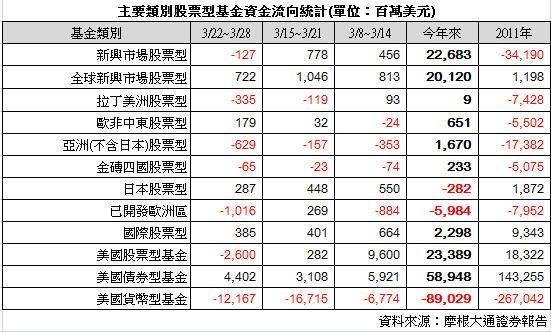 資金流向201203