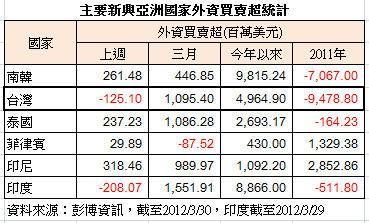 亞洲外資買賣超201203