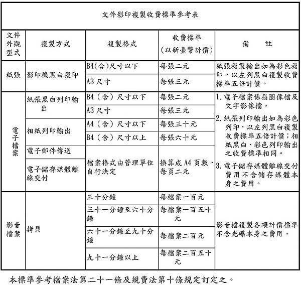 文件影印複製收費標準參考表