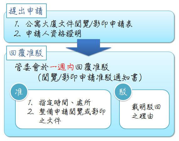 社區調閱文件流程