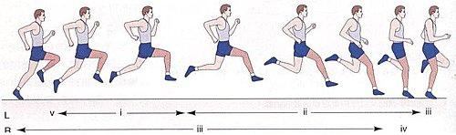 跑步動作技術圖
